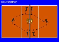 Volleyball drills are important in producing a top tiered youth volleyball team. Browse the latest FREE volleyball drills here. Volleyball Passing Drills, Volleyball Positions, Volleyball Set, Volleyball Practice, Volleyball Training, Coaching Volleyball, Basketball Uniforms, Basketball Hoop, Running Warm Up