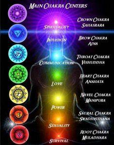 7 Chakras Frequency Hz