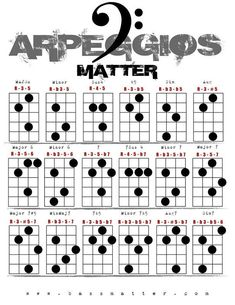 Image result for bass arpeggios #BassGuitar