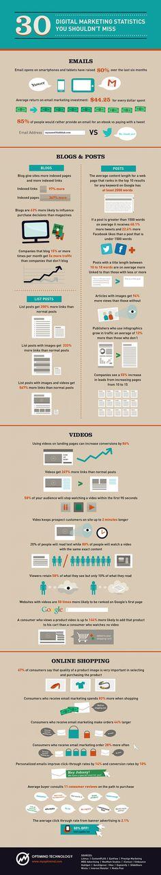 30 Digital marketing statistics you shouldn't miss! Infographic