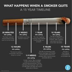 What Happens When A Smoker Quits -- good info for Cadettes doing the Breathe program. If they decide to do a Take Action project to educate other teens about the dangers of smoking, they could use this information as a starting point for a presentation at a school assembly or workshop. To make it sustainable: create and post online a workshop guide or video to help others replicate the presentation/workshop in their own.communities