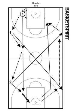 Ejercicio rueda de pase y entradas en todo el campo | JGBasket. Aprender, entrenar y mejorar baloncesto desde 1999