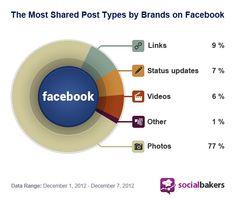Do Shortened Facebook Links Work To Your Advantage? | Social Media Statistics & Metrics | Socialbakers