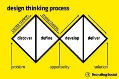Infographic - Infographic Design - Thinking process Infographic Design : – Picture : – Description Thinking process -Read More – Design Thinking Workshop, Design Thinking Tools, Workshop Design, Design Food, Web Design, Tool Design, Media Design, Design Projects, Design Ideas