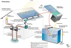 Check out this great solar info site -  http://greenenergy-0h43xbw5.yourreputablereviews.com