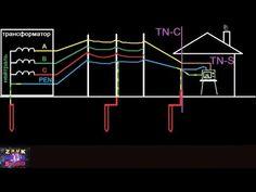 ТОП-10 ошибок монтажа Заземляющего устройства (контура заземления) - YouTube