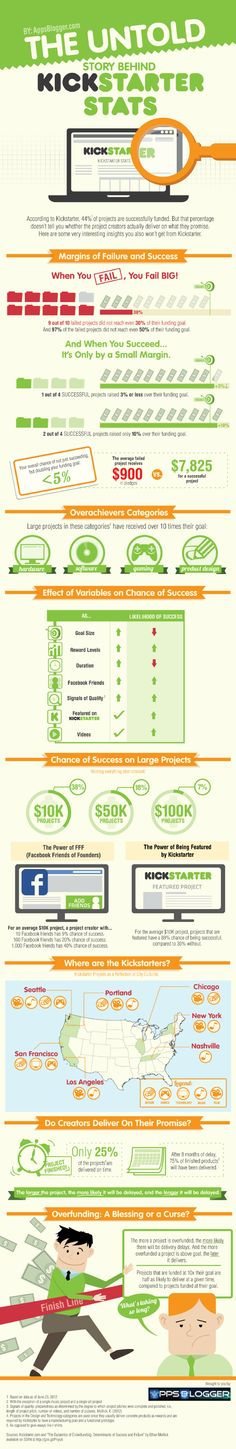 Infographic: How many Kickstarter projects succeed?