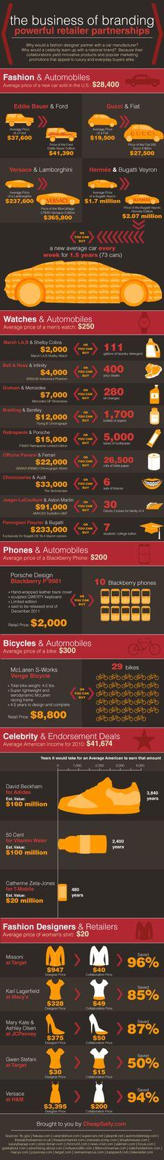 { ☂ The Business of Branding | Branding | #Infographic ... }
