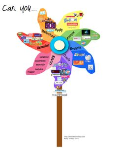 Blooms: different ways to approach learning. Digital taxonomy broken down with links.