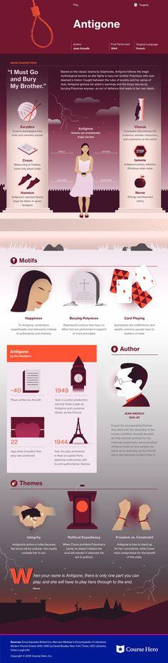Antigone Infographic | Course Hero