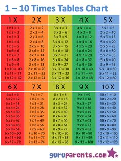 1-10-times-tables-chart, 12 things that are worth memorizing