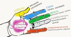 Активные точки и энергетические каналы органов на руках Энергетические каналы ( меридианы) — это объединение расположенных на теле биологически активных точек на энергетических каналах. Канал это путь по которому распространяется энергия для питания органов физического тела. Обнимайте чаще родных и БУДЕТЕ ЗДОРОВЫ! Активные точки и энергетические каналы органов на руках Энергетические каналы ( меридианы) —