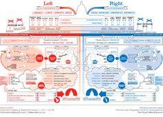 De droite ou de gauche?