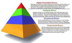 Diving Commitment Retention Demographics Scuba Diving Industry