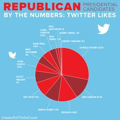 Our CEO Christi Tasker did not make the cut for this graphic. But we do believe she's #electable. #TaskerForPrez #Puttinout #MiamiMedia https://politicalfails.wordpress.com/2015/08/31/republican-presidential-candidates-by-the-numbers-on-twitter/