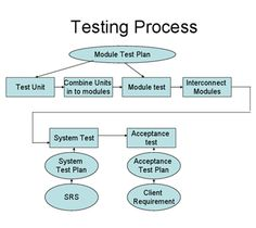Best Software Testing Training Institute in Bangalore for Software Testing Classes