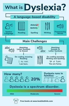 What is Dyslexia? | Bookbot