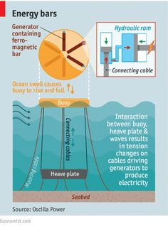 A hitherto-obscure piece of physics may be the secret to ocean power generation