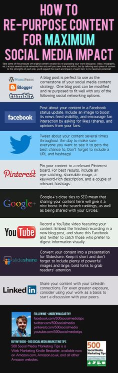 How to Re-Purpose Content For Maximum Social Media Impact #socialmedia #infographic (repinned by @Ricardo Sudario Llera)
