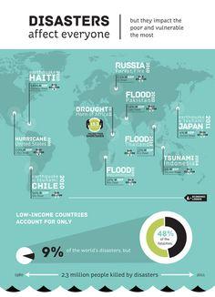 Disaser Risk Management - Map