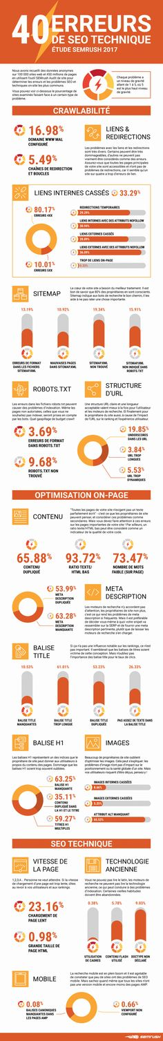 Infographie : 40 erreurs de crawlabilité, d'optimistion on-page et de SEO technique à éviter | Ecommerce - Webmarketing - Le Blog Cible web