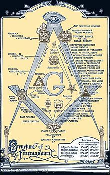 Masonic bodies - Wikipedia, the free encyclopedia