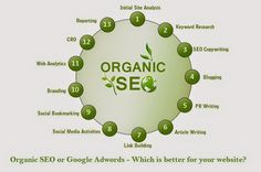 Organic SEO or Google AdWords – Which Is Better for Your Website?
