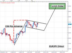 Trading the Bull Flag Pattern-http://adf.ly/kD4DM