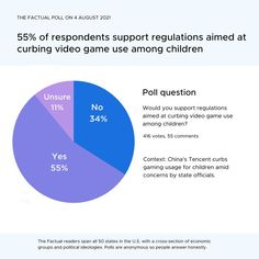 💭Tech giant Tencent is reducing the amount of play time for under-12s by restricting their money spending in the game. Of 416 respondents, 55% say they would support regulating video game use for children. Would you support regulations aimed at curbing video game use among children? Political Ideology, Politics, Poll Questions, Opinion Poll, Trending Topics, This Is Us, Afghanistan, Alabama, Warehouse