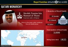 Despite the fact that the flame of royal families is dwindling gradually, its embers are still remaining in some or the other way. As the monarchs of the nations across the world have varying degre…