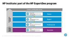 HP HP0-449 exams Practice Questions and Answers and Practice Testing Software http://www.selfexamengine.com/hp-hp0-449.htm
