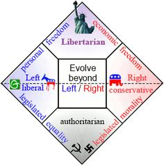 social liberal fiscal conservative