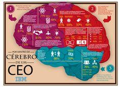 Por dentro do cérebro de um CEO.