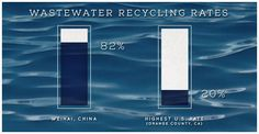Wastewater recycling rates, Weihai, China vs. the US #ethical #sourcing #water