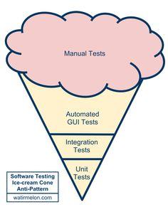 Antipatron de pruebas de software