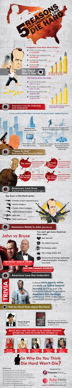 5 Reasons Die Hard 5.0 Will Earn Hard Cash ( #Infographic #movie #cool )