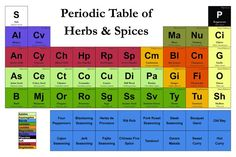 Periodic Table of Herbs and Spices: A magnetic spice rack for food geeks Magnetic Knife Rack, Magnetic Spice Racks, Kitchen Organisation, Organization, Spices And Herbs, Food Tasting, Stuffed Sweet Peppers, Growing Herbs, Herbalism