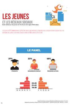 Infographie : les jeunes et les réseaux sociaux - Le Journal du Geek | Marketing direct et digital | Scoop.it