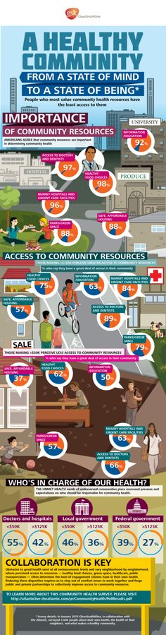 Below is a new infographic from GlaxoSmithKline: @Dan Dunlop A Healthy Community | From a State of Mind to a State of Being.  It's based on a recent National Community Health Survey