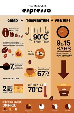 The Method of Espresso by Leah D'Emilio, via Behance