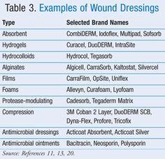 180 Wound Care Ideas Wound Care Wound Care Nursing Nursing Tips