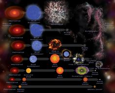 Check out this infographic I found on NASA's Jet Propulsion Laboratory website