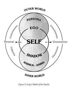 @ericalave Anima E Animus, C G Jung, Carl Jung Quotes, Jungian Psychology, Pseudo Science, Spirit Science, Spiritual Awakening, Sacred Geometry, Geometry Art