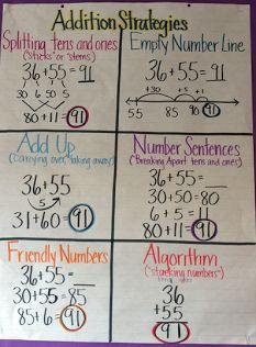 Number and Operations in Base Ten - Ms. Black Number and Operations in Base Ten - Ms. Math Charts, Math Anchor Charts, Addition Anchor Charts, Subtraction Strategies, Addition Strategies, Mental Math Strategies, Math Talk, Eureka Math, Second Grade Math