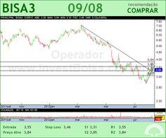 BROOKFIELD - BISA3 - 09/08/2012 #BISA3 #analises #bovespa