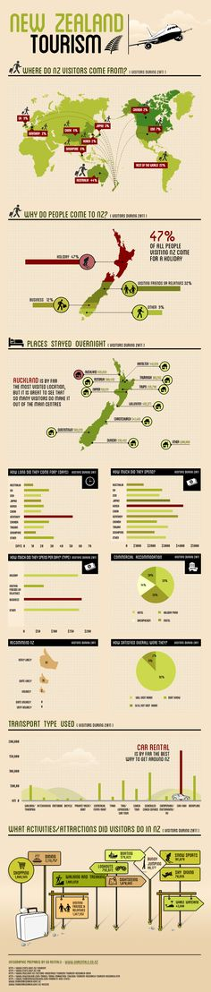 New Zealand Travel Statistics -2011 (reference) what's the percentage of folks coming and never ever going?