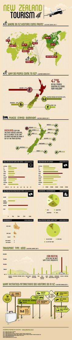 New Zealand Travel Statistics -2011