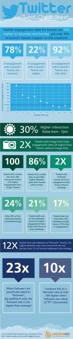 Twitter - Tweet Cheat Sheet Inbound Marketing, Marketing Digital, Internet Marketing, Social Media Marketing, Online Marketing, Content Marketing, Affiliate Marketing, Marketing Ideas, Marketing Poster