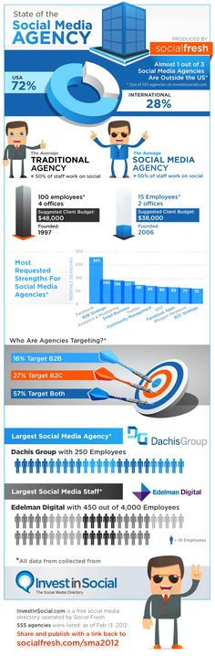 State of the Social Media Agency - Infographic. @edelmandigital