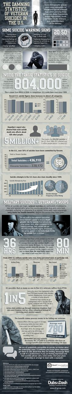 The Damning Statistics of Veteran Suicides in the U.S. | Best Counseling Schools